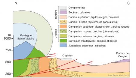 Schéma interprétatif du paysage (d'après Espurt et al., 2012, modifié).
