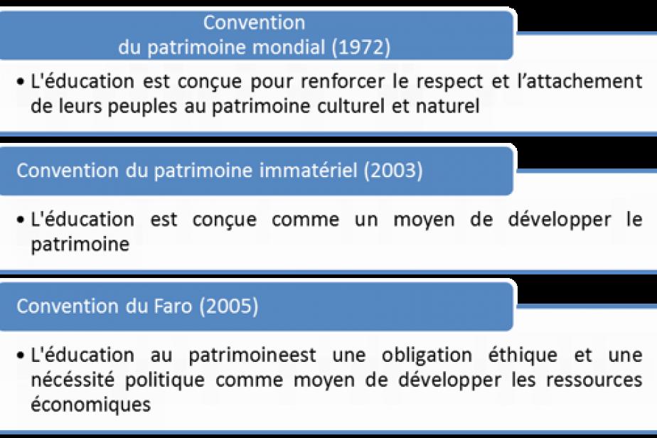 l'évolution de la conception éducative dans les conventions internationales du patrimoine © A. Barthes
