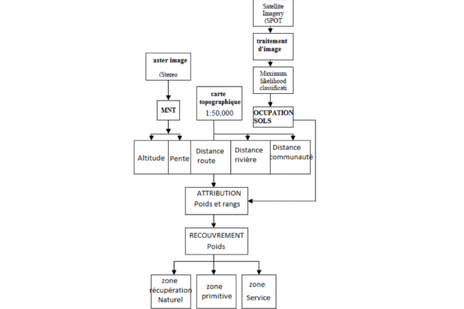 ©Zafar S.M, Dr. Anwar Baig.M & Irfan.M (2011) - Flow chart of methodology