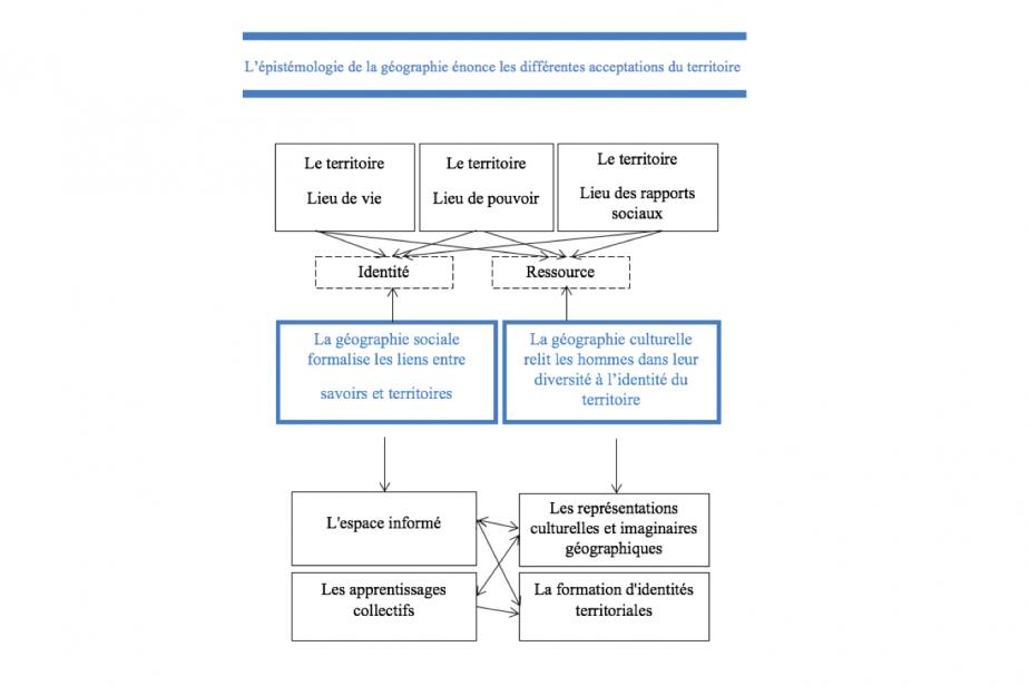 Les fondements épistémologiques de la géographie dans l'éducation en lien avec les territoires © Girault Y., et Barthes, A.