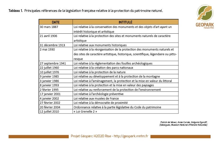 Tableau 1 - Principales références de la législation française relative à la protection du patrimoine naturel.